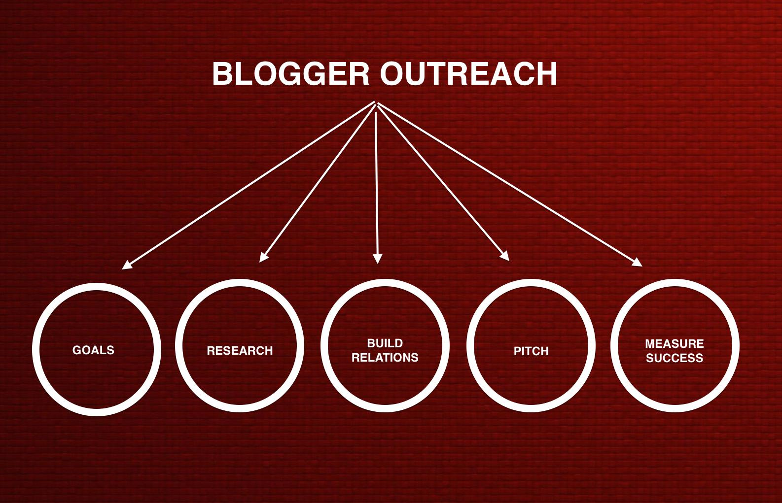 Image result for Blogger outreach